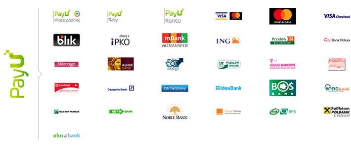 PayU spis banków